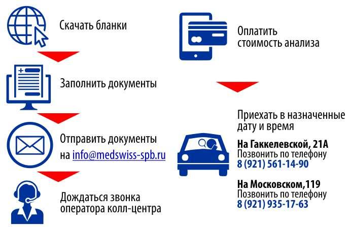 Coronavirus-MedSwiss-Kak-sdat-analiz-na-koronavirus-v-Sankt-Peterburge-ne-vyhodya-iz-avtomobilya